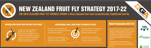 NZ Fruit Fly Strategy 2017-22 released